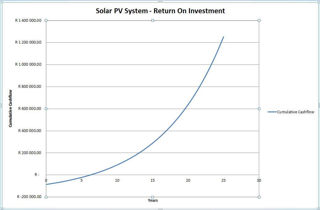 PV ROI Return on investment Graph