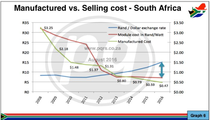Falling cost of solar graph in south Africa